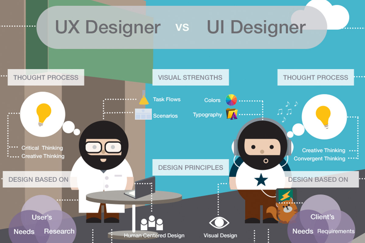 Image result for ui vs graphic design